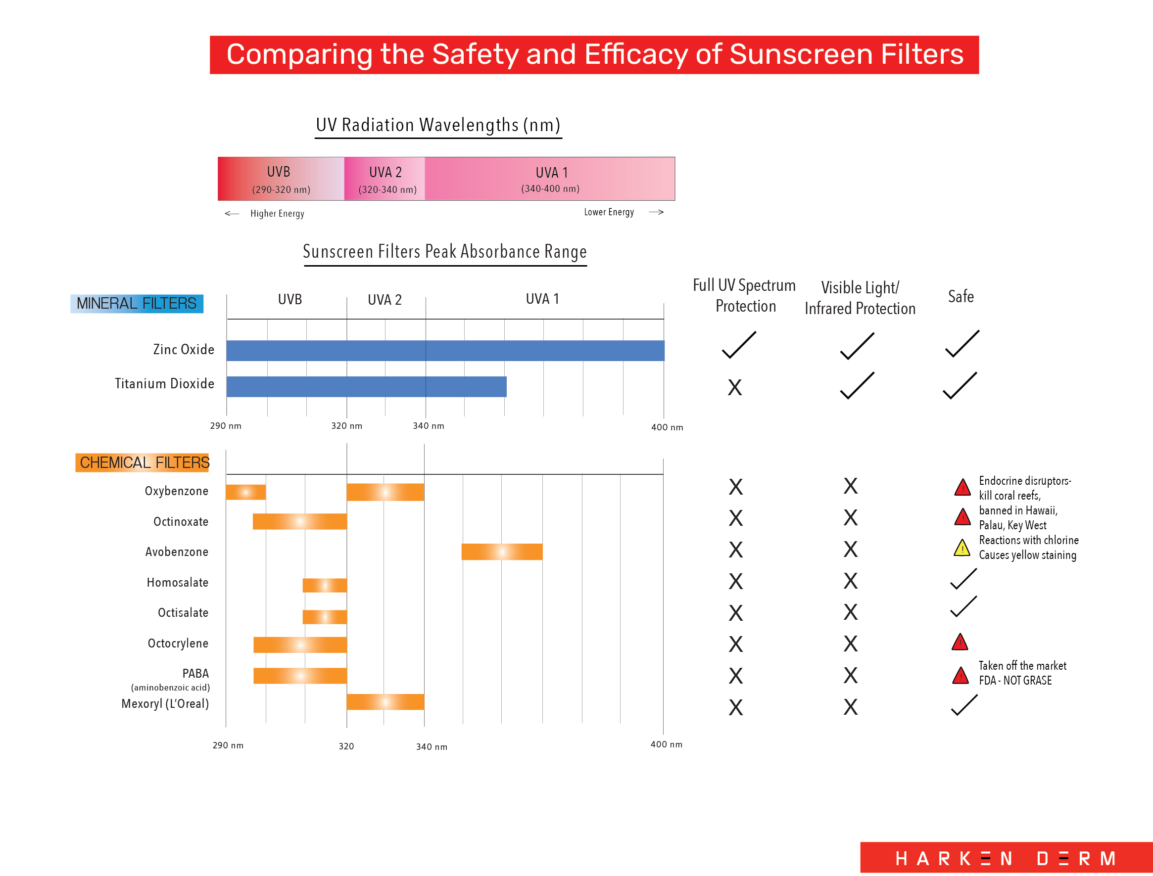 Comparing+the+safety+and+efficacy+of+sunscreen+filters+mineral+vs+chemical